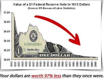gold vs dollar value